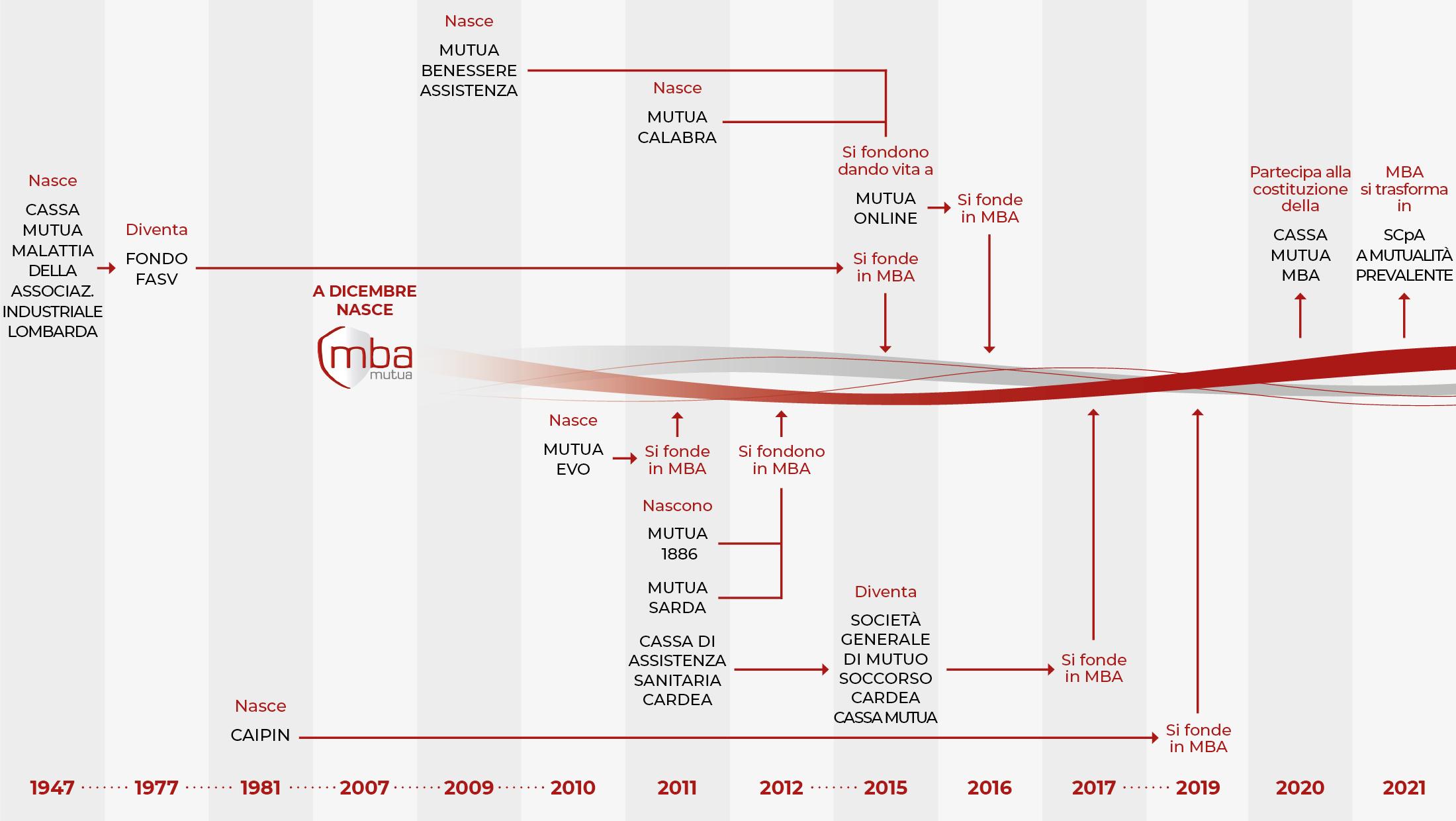 Infografica Storia Mutua MBA